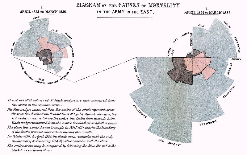 Florence Nightingale's infographic showing mortality rates