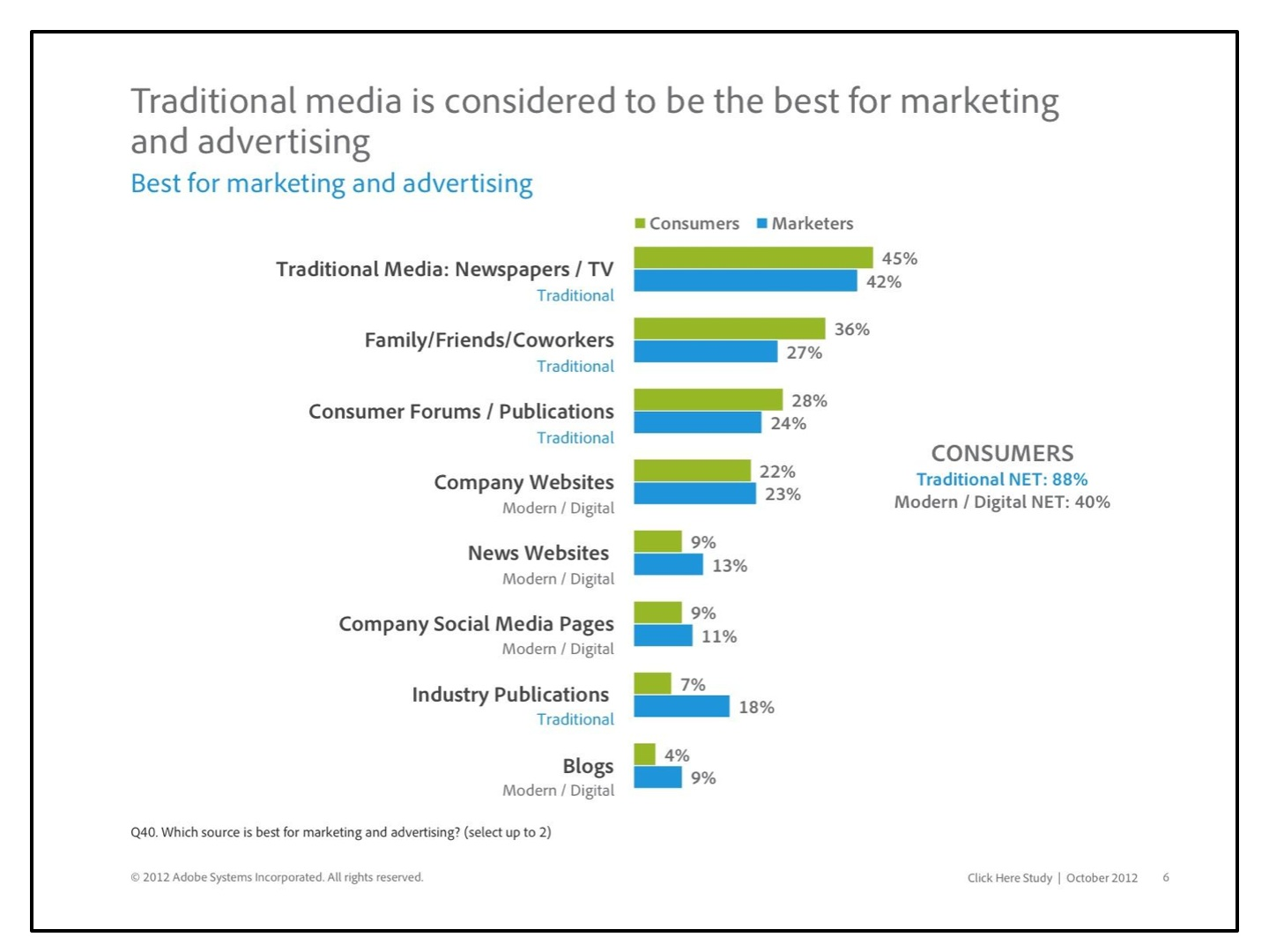 Traditional media is best for marketing and advertising. Click to view large